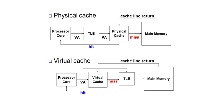 Virtual and cache memory are both used often right now but they should not be interchanged as they