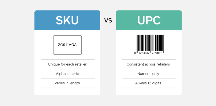 SKU numbers are considered to be unique. They are available to different individual retailers. The