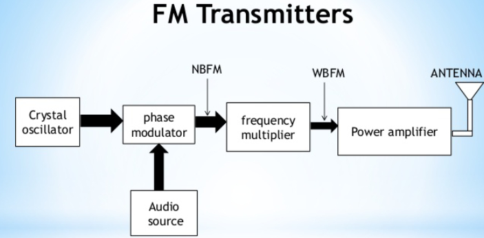 Some people assume that the FM modulator and FM transmitter are the same but some differences will