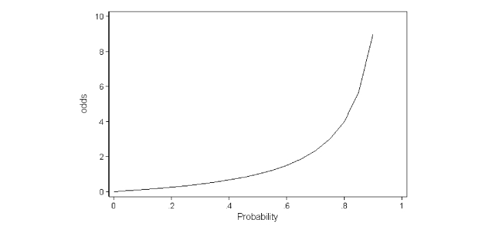 Odds and Probability are two related terms, but they are not the same. Both words are used to