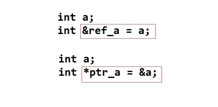 Pointer and reference are two important variables which can be used by a compiler in knowing the