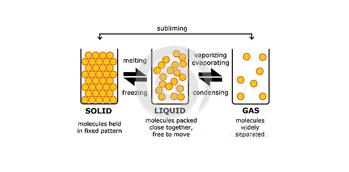The liquid is made up of very small particles that are slightly packed together, while gas is made