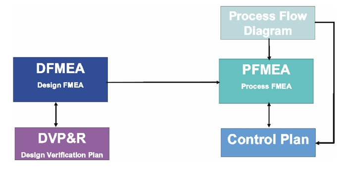Some people may not be too familiar with the PFMEA and DFMEA. PFMEA stands for Process Failure Mode