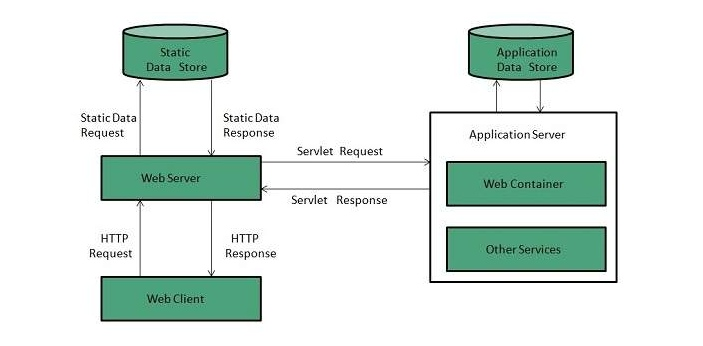 There are a lot of times when web server and application server are used interchangeably but they