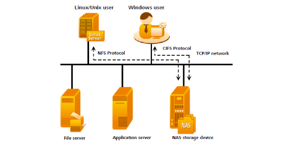 Two terms that usually surface in network protocols, computers, and file systems are the NFS and
