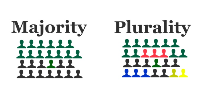 Plurality and majority are two terms used during an election to determine the winner of the