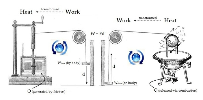 Work equates to the amount of energy transferred when doing something. Power corresponds to how