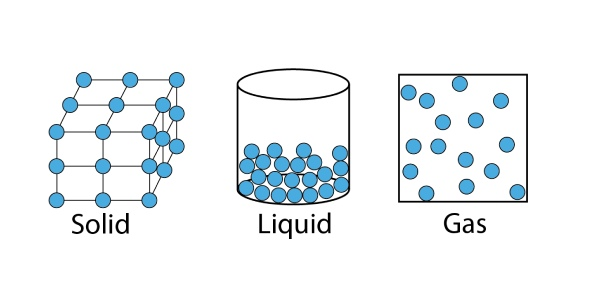 Why can't solids change their shapes like liquid?