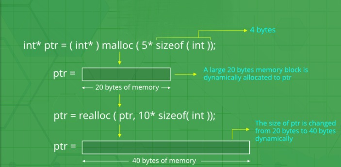 The Malloc (main memory allocation point)is the main memory allocation interface. It is the best to
