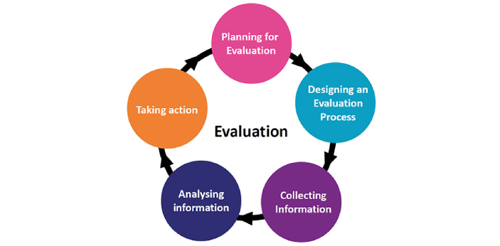 "The word ""analyzing"" and ""evaluating"" are not the same as they have a"