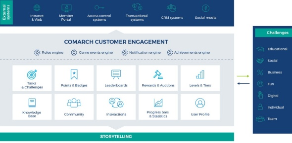 What is the best Customer Engagement Software?