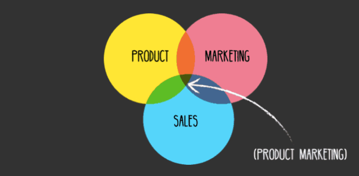 Professional marketers utilize the concepts as marketing tools to advance the sales of their