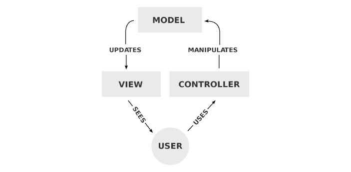 The differences between MVC and MVP will be explained in relation to their interpretations. MVC is