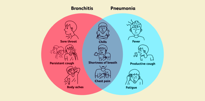 Some may assume that certain medical conditions are the same as bronchitis and pneumonia, but these