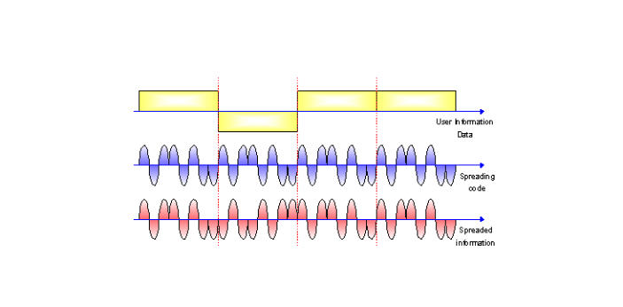 FHSS and DSSS are two types of techniques used for speed spectrum. FHSS stands for Frequency