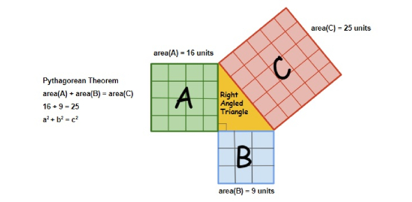 The law of the cosines involves a triangle where it relates to the angles and not the sides like it