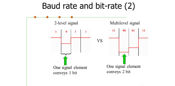 There are some differences between baud rate and bitrate. Anytime you see the word 'rate'