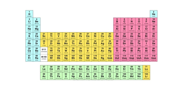 The ancient chemists used the concept of groups and periods to arrange the elements in rows and