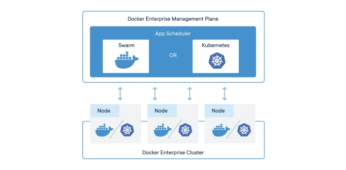 There are a lot of people who often get confused with Kubernetes and Docker. Docker is a type of