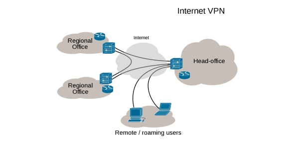 Vpns are private networks that provide an internet user the opportunity to browse without their IP