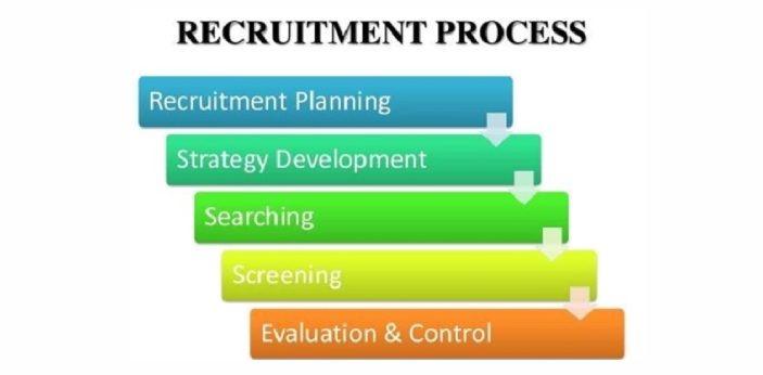 Recruiting means that you are going to look for new candidates that can potentially work for the