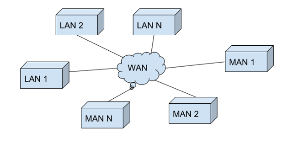 LAN is the acronym for Local Area Network. As the name implies, it is a type of network that can