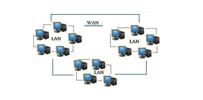 WINS stands for Windows Internet Name Service. WINS is a part of Microsoft network topology. It is