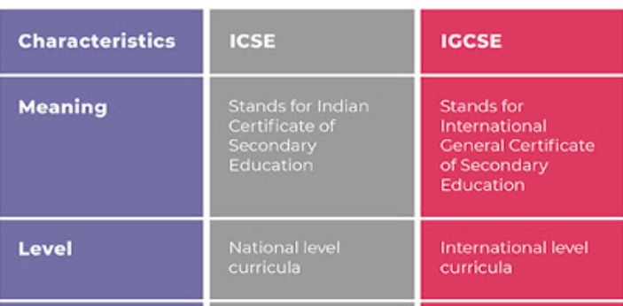 Both IGCSE and ICSE are in India, and they are education boards. IGCSE refers to the International