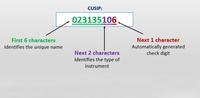 CUSIP stands for Committee on Uniform Security Identification Procedures. This is normally composed