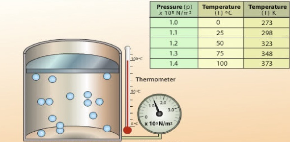 What is the temperature of the gas sample in degrees C at this volume?