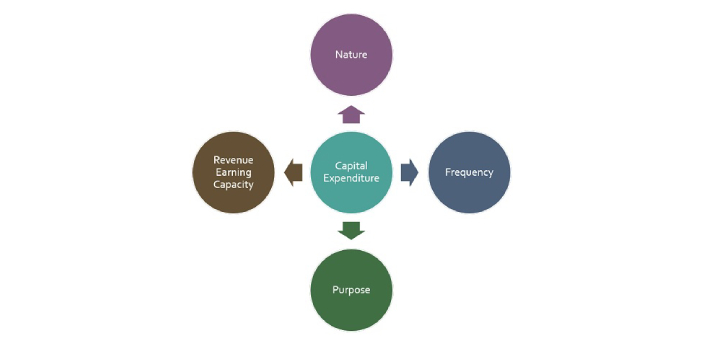Capital expenditure is the term used to describe the assets that are fixed. These are expected to