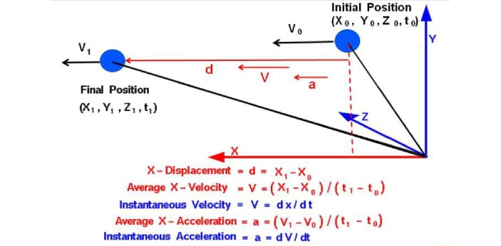 Velocity and acceleration are two terms in physics that explain the movement of an object from one