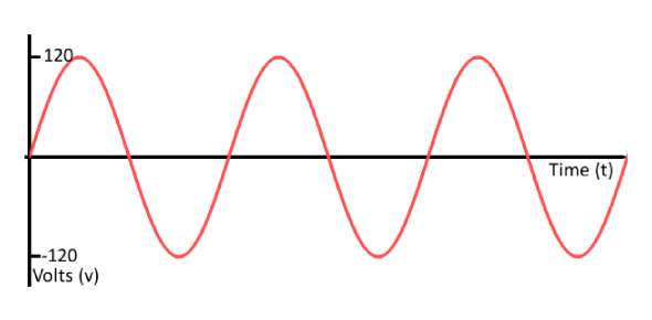 The main difference between digital and analog is the fact that analog waves are smooth and