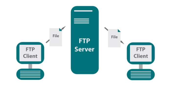 FTP is the short form of File Transfer Protocol, while TFTP is the short form of Trivial Files