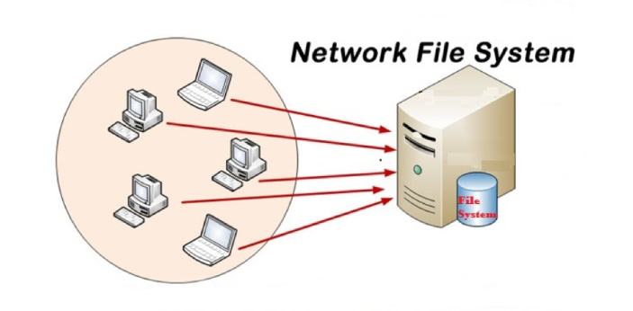 NFS stands for Network File System and CIFS Common Internet File System. NFS is a method of