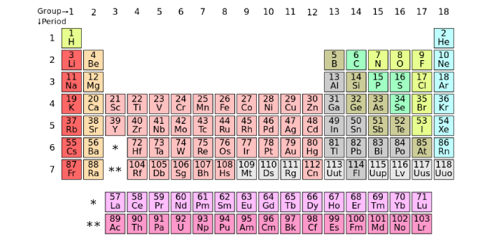 Actinides are known to be radioactive elements. Lanthanides are known to be non-radioactive