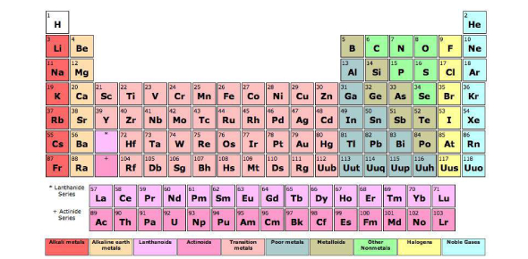 An element is is something, a substance, that has one and only one type of atom. All substances