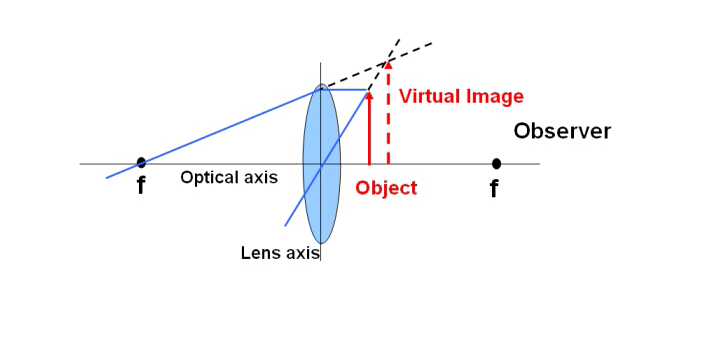 RealImageand Virtual Image are two types of images. Terms like these are discussed inphysics.