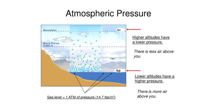 Humans survive a range of atmospheric pressures. Provided there is pure oxygen available, a human