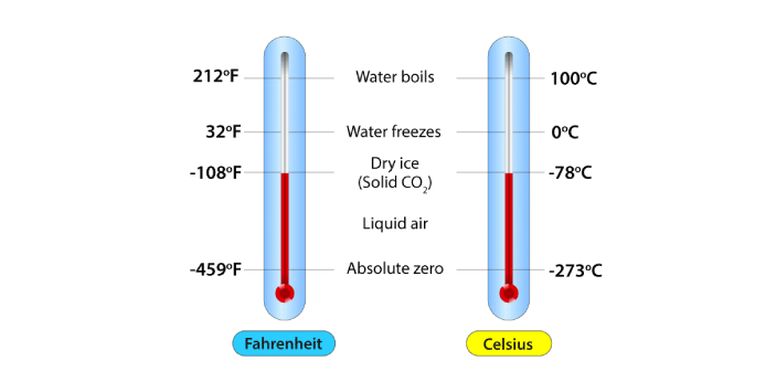 Celsius and Fahrenheit are the two ways of measuring temperature. Both Celsius and Fahrenheit were