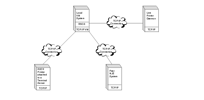 LPR and RAW are both network protocols, used in network printing. The term network printing refers