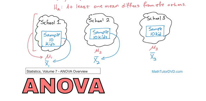 Many people are often confused about whether to use ANOVA or regression because they think they are