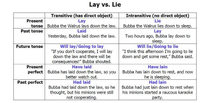 Lay and lie are two action words. You might think they have the same meaning if you do not properly