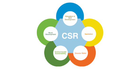 Is there any criteria for CSR?