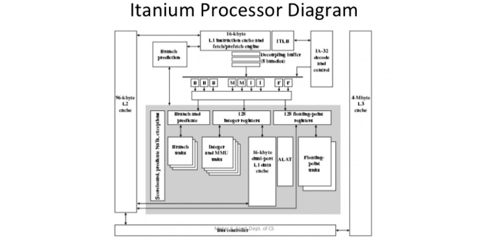 IA64 means the 64 Itanium architecture while x64 refers to the 64-bit extension that can be found