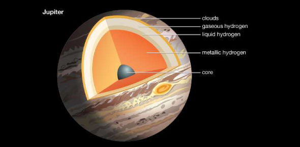 Does Jupiter have a solid surface?