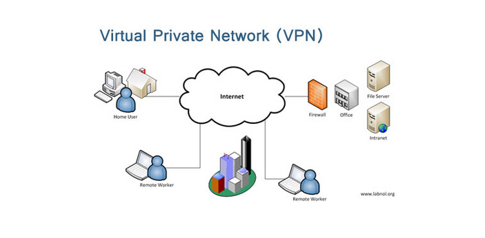 VPS is the short form of Virtual Private Service. It is a form of technology that allows computer