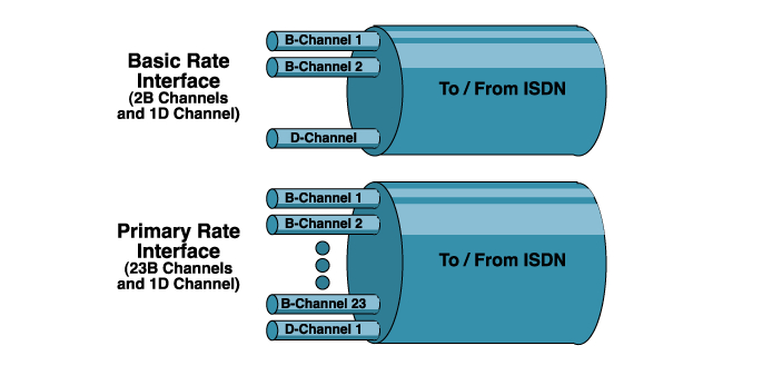 It should be remembered that these two are ISDN, and it is evident that these are used to transmit
