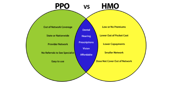 PPO and POS are two types of health insurance plans. PPO is the abbreviation for preferred-provider
