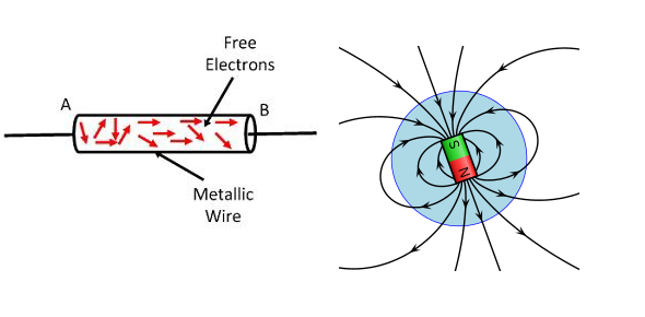 Why does current passing through a wire create a magnetic field?